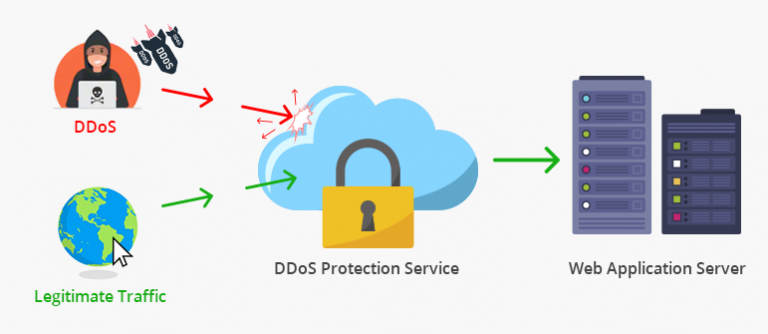 DDOS-Protection