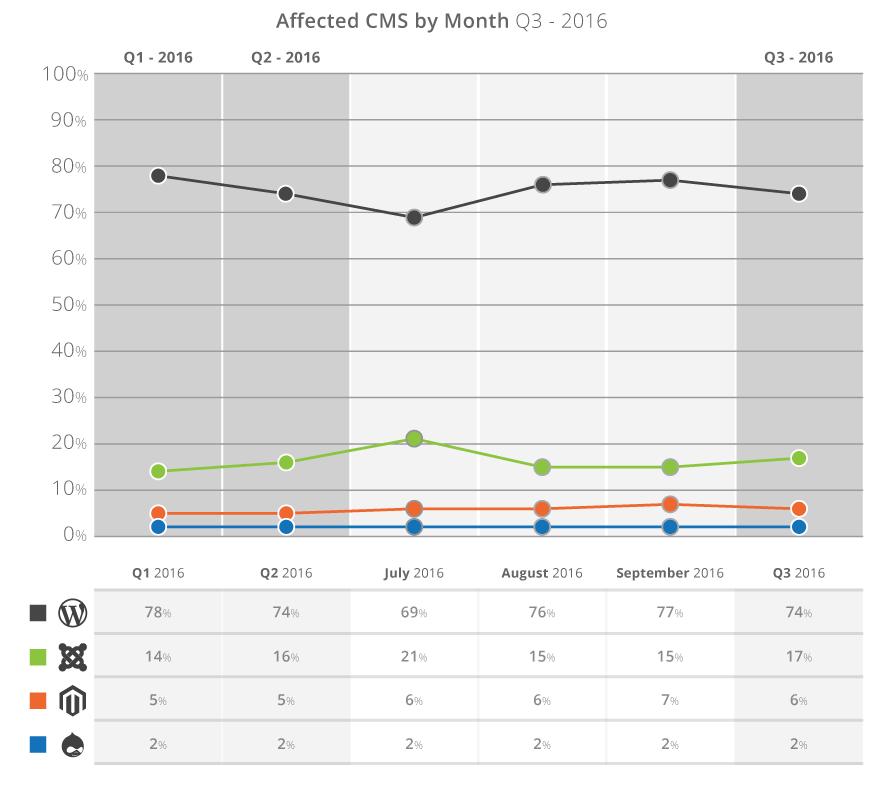 q3-2016_cms-by-month-comparison