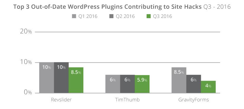 q3-2016_top3-plugins