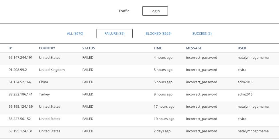 login-protection-suspicious-countryblocking