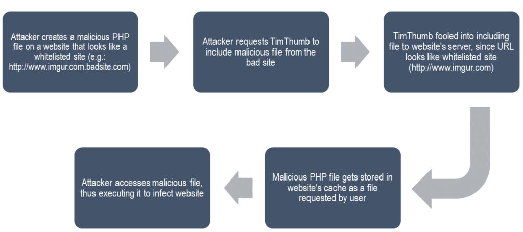 tim-thumb-vulnerability-1024x455