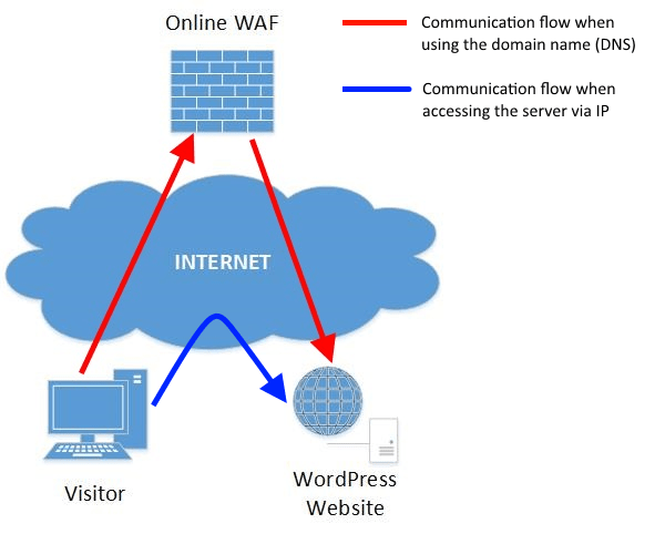bypassing-online-WAF