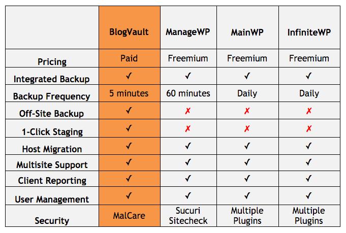 Comparison-table-between-top-Wordpress-plugins